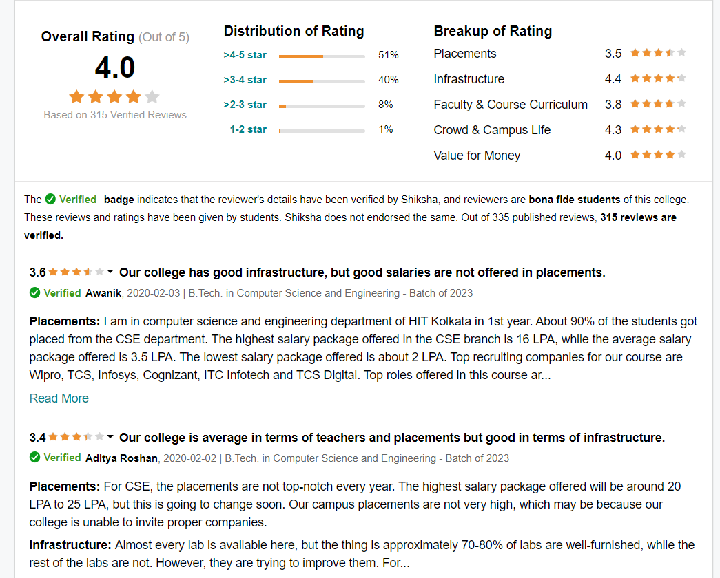 Heritage Institute of Technology Reviews (Ratings)