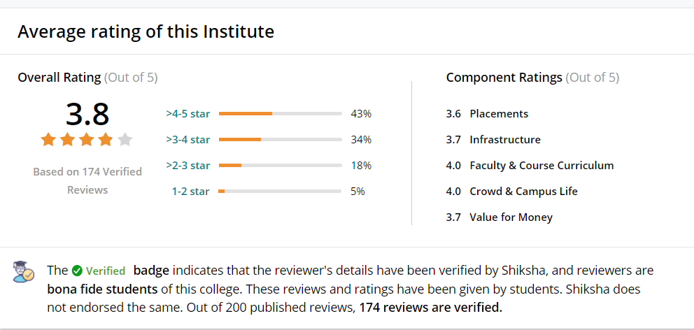 Average Reviews and Ratings: