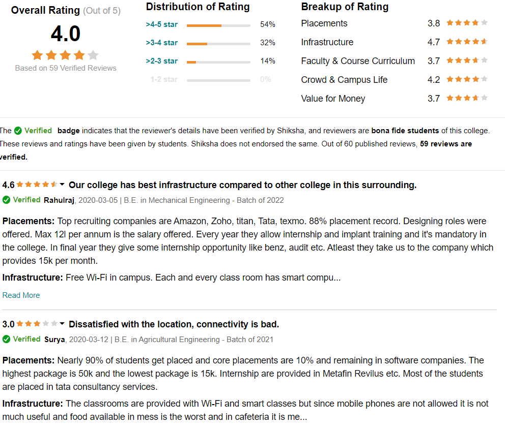 Reviews and Ratings:
